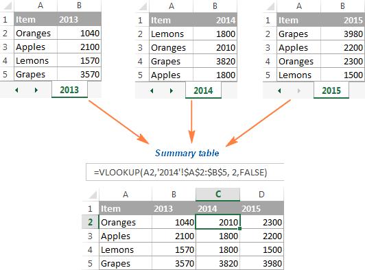 Lập biểu đồ trong Excel từ bảng tổng hợp